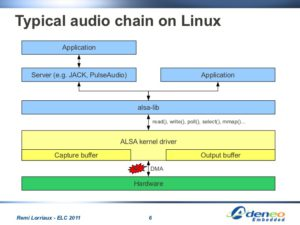 audio-in-linux-embedded-6-728